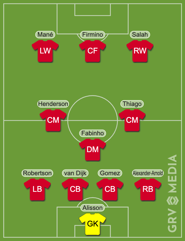 Predicted Liverpool lineup to face Arsenal.