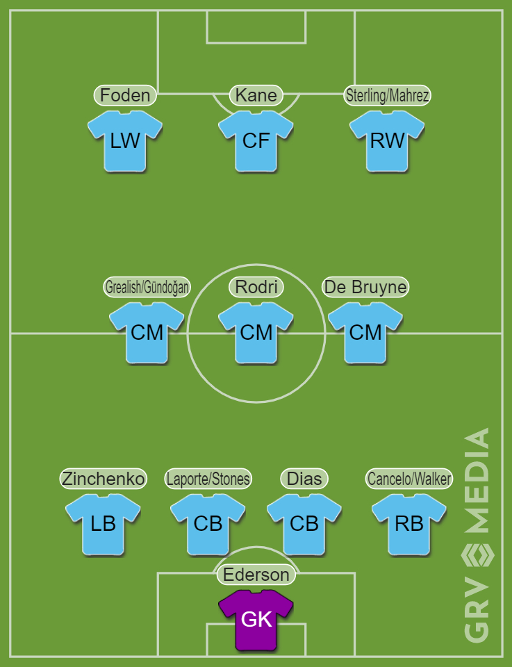 Potential Manchester City 2021/22 XI